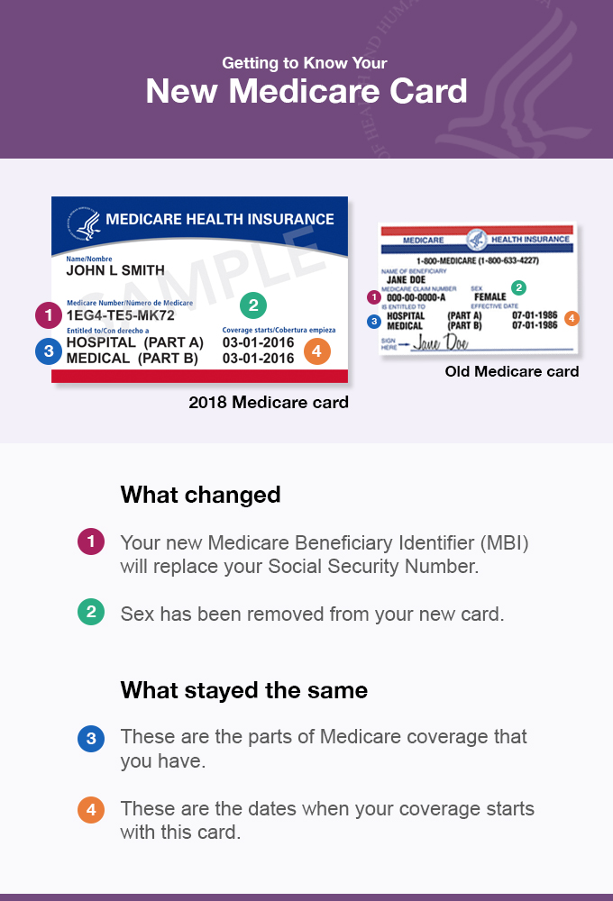 Medicare card example