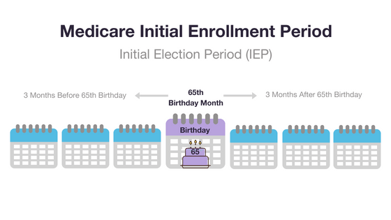 Medicare IEP graphic