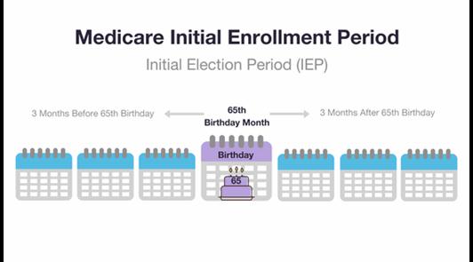 Medicare Initial Enrollment Period Chart - Medicare IEP