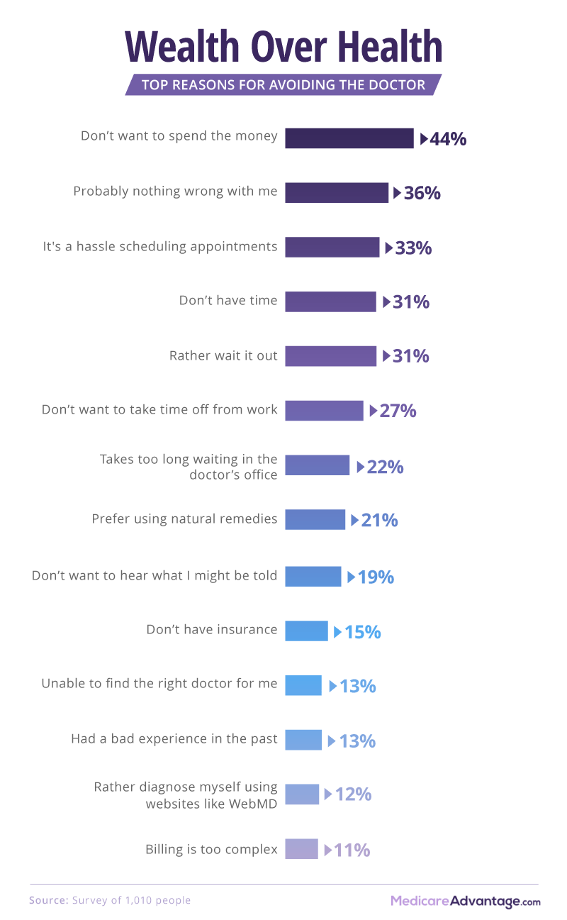 Top Reasons for seeing doctor graphic