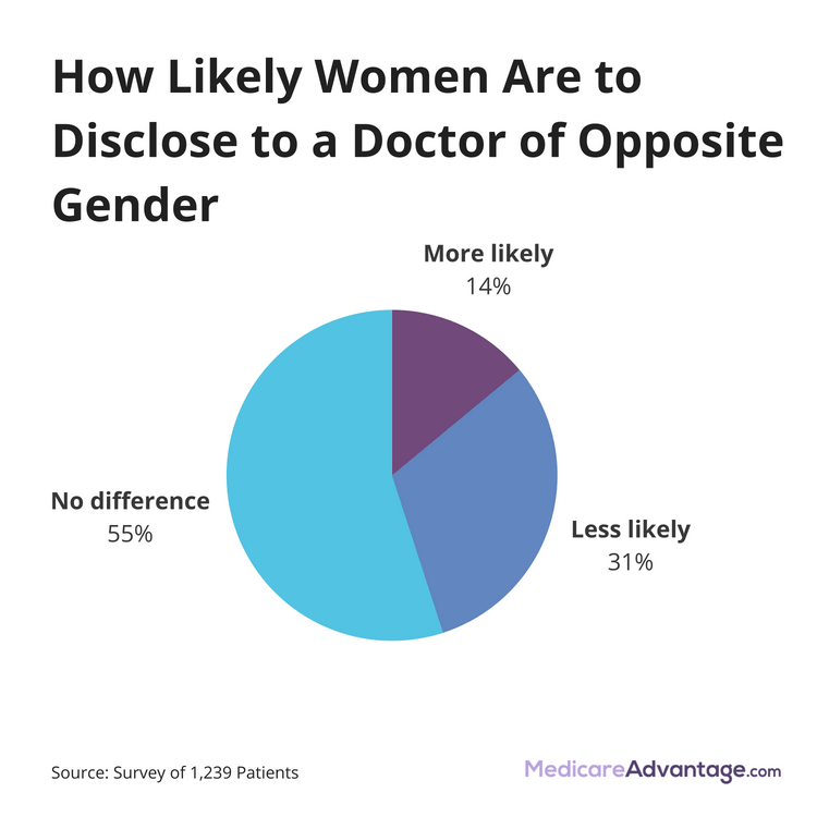 How often women tell the truth to male doctors