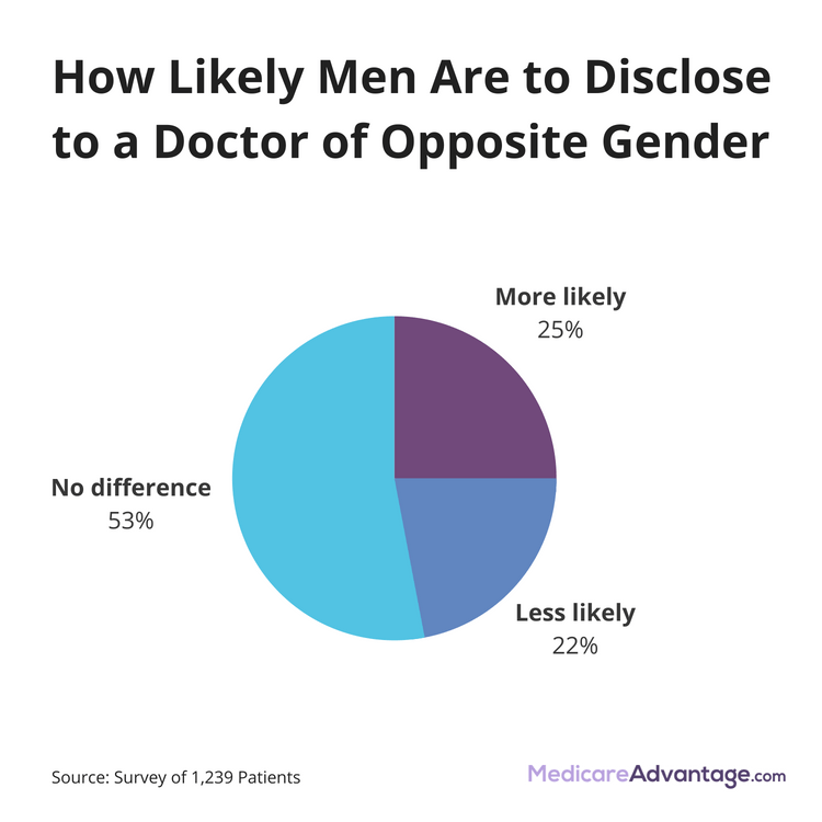 Who lies more men or women