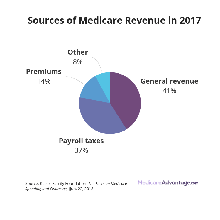 How is Medicare paid for chart