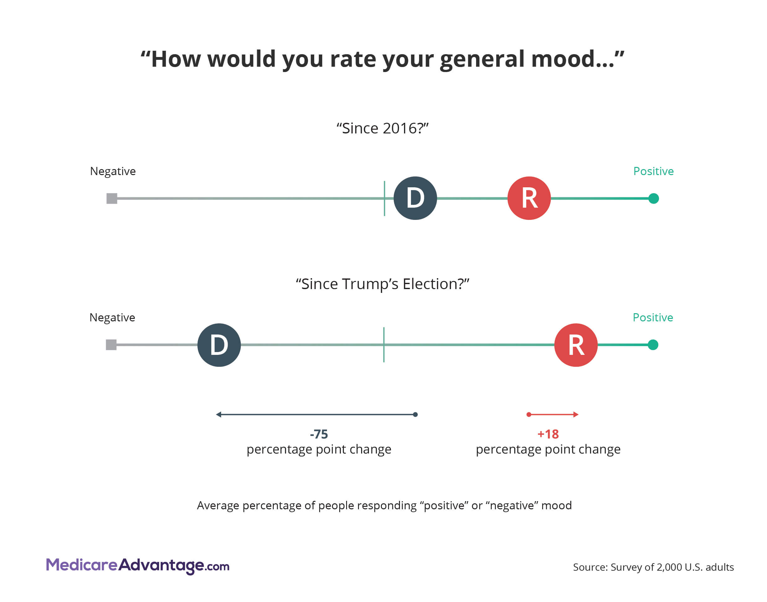 Trump effect on mood graphic