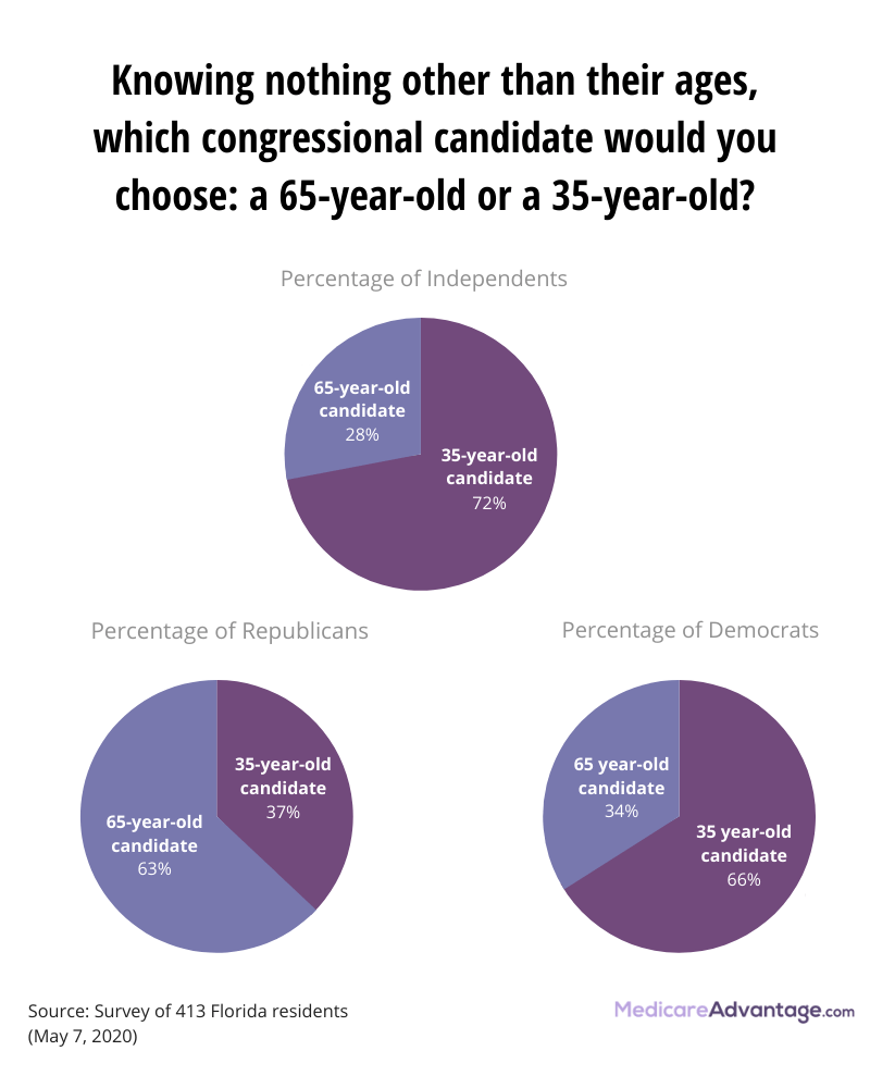 Choosing candidates by their age opinion poll graphic