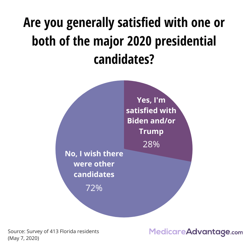 Satisfaction with 2020 candidates opinion poll graphic