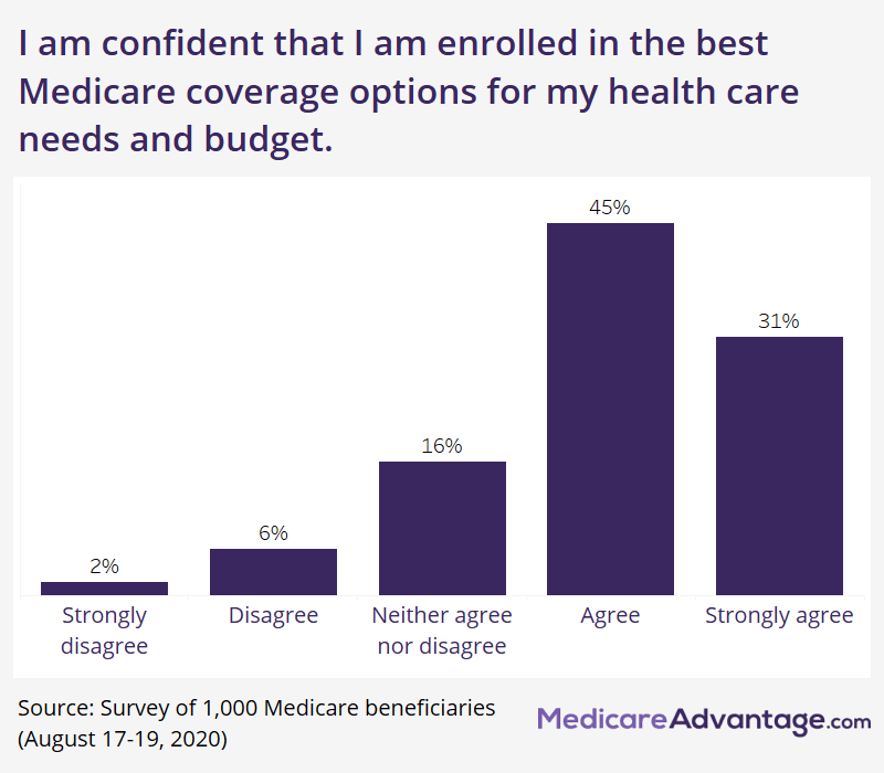 Percentage of beneficiaries confident in their Medicare coverage