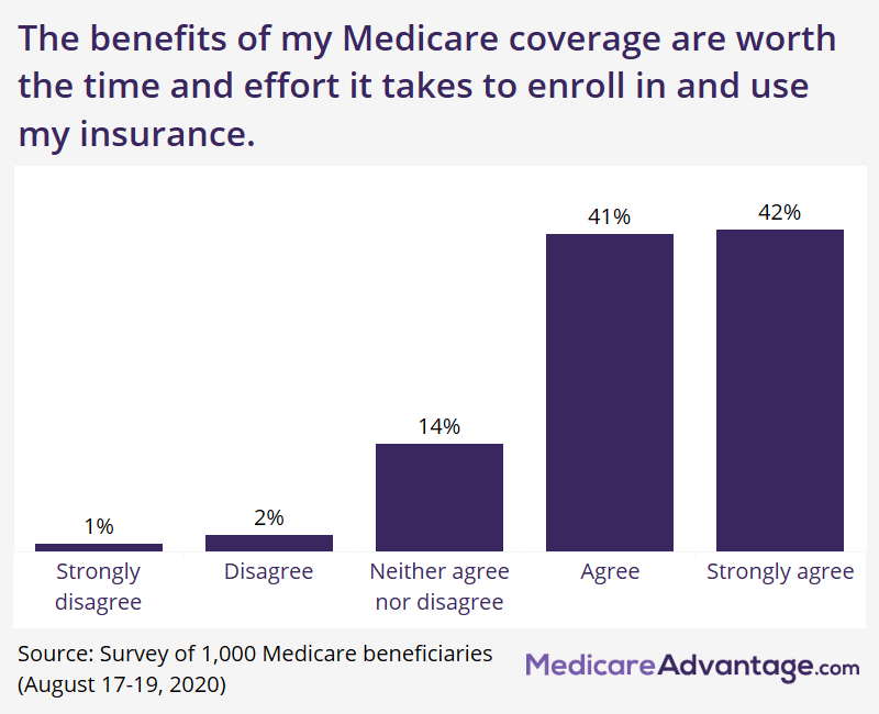Percentage of beneficiaries saying Medicare benefits are worth the effort