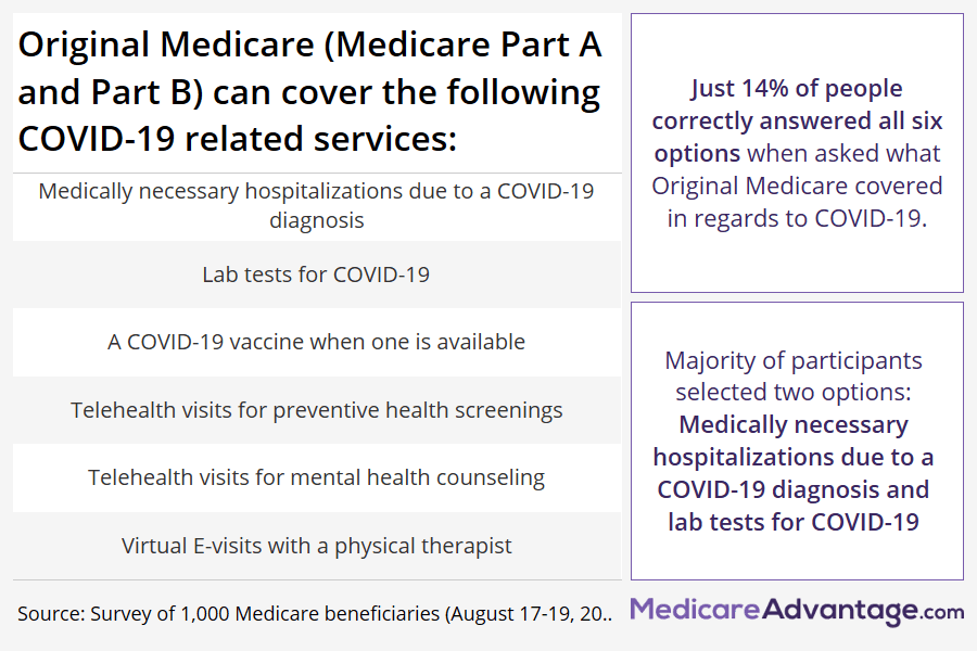 Medicare benefits related to COVID-19